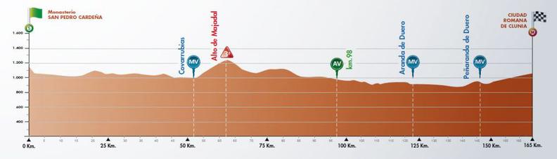 Perfil de la etapa del Camino del Cid de la Vuelta a Burgos